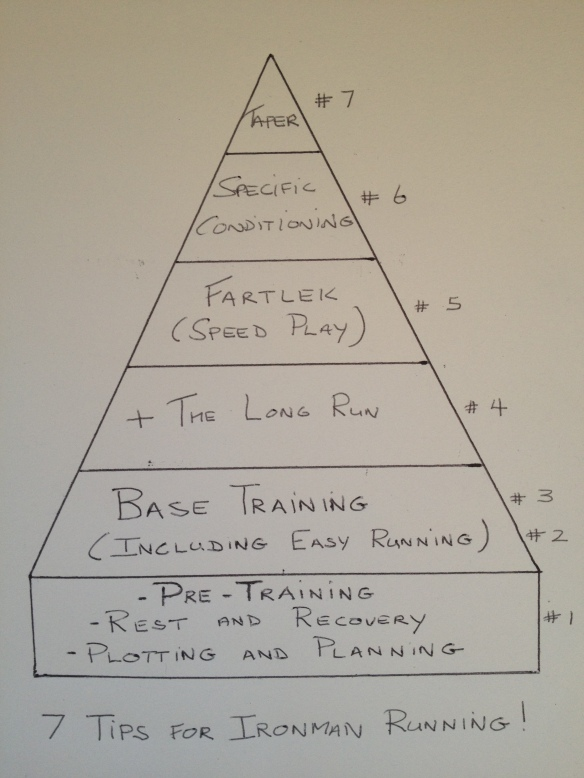 7 Tips for Ironman Running-by Alec Riddle